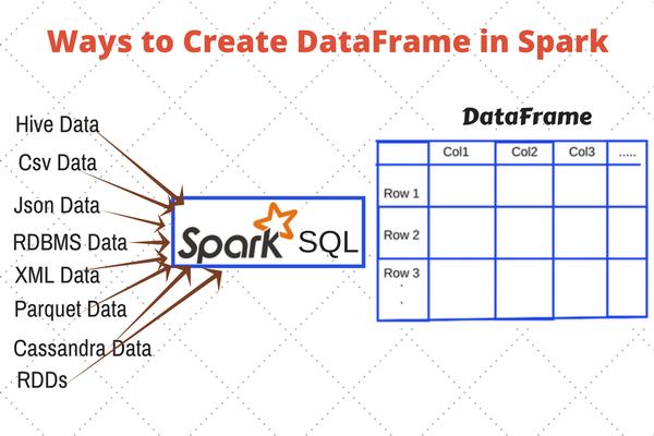 spark dataframe