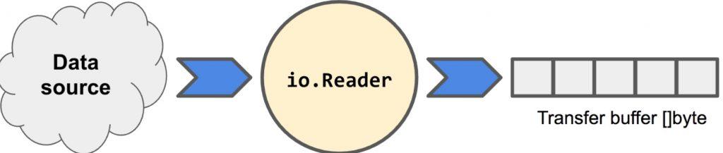 Go语言读写文件