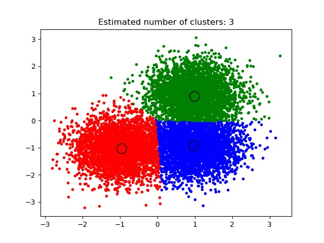 A demo of the mean-shift clustering algorithm
