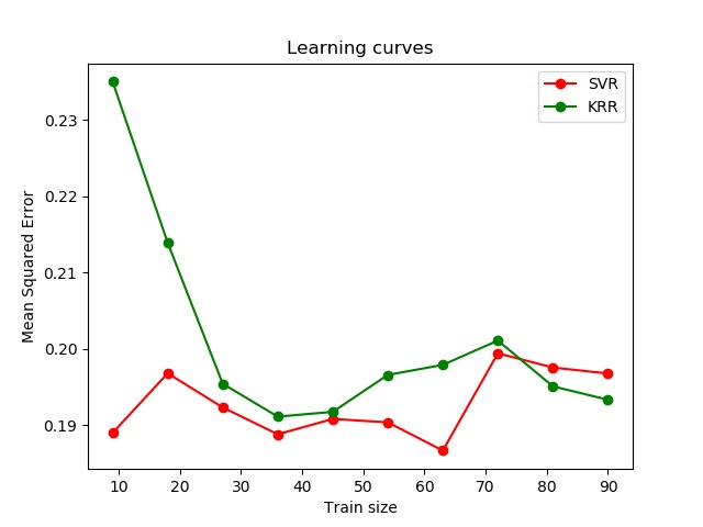 Comparison of kernel ridge regression and SVR