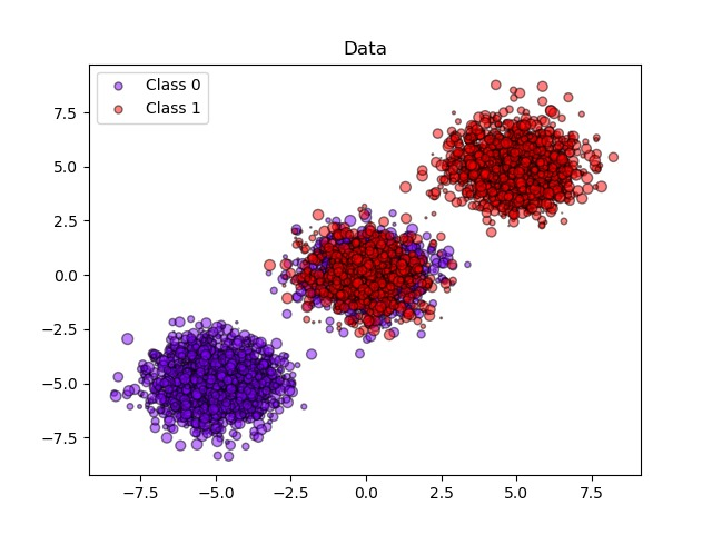 Probability calibration of classifiers