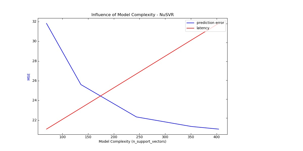 Model Complexity Influence