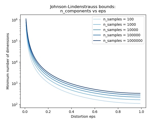 The Johnson-Lindenstrauss bound for embedding with random projections
