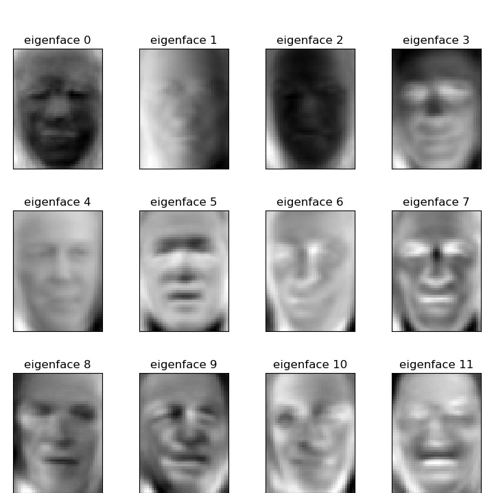 Faces recognition example using eigenfaces and SVMs