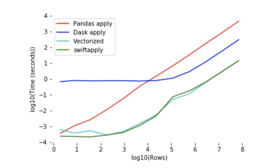 dataframe不同处理方式性能对比