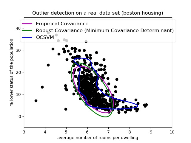 Outlier detection on a real data set