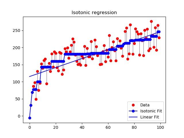Isotonic Regression