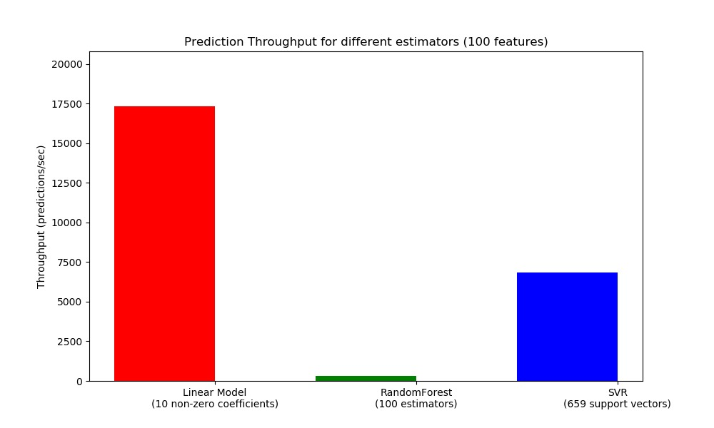 Prediction Latency