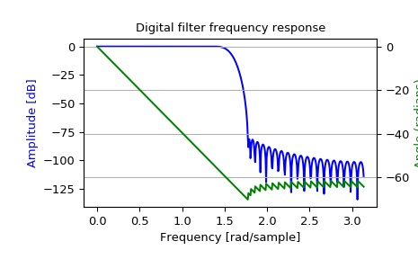 ../_images/scipy-signal-freqz-1_00_00.png