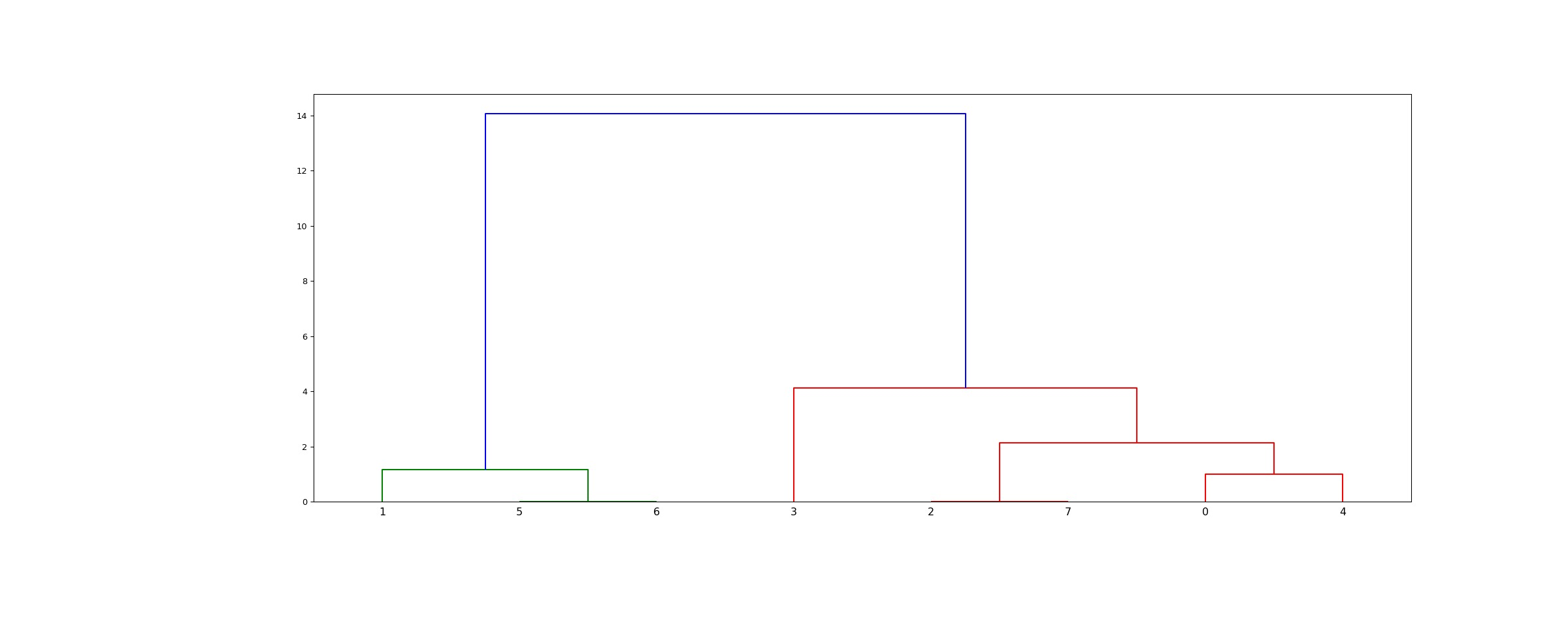../_images/scipy-cluster-hierarchy-linkage-1_00.png
