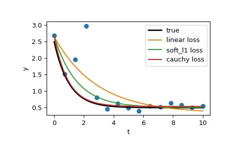 ../_images/scipy-optimize-least_squares-1_00_00.png