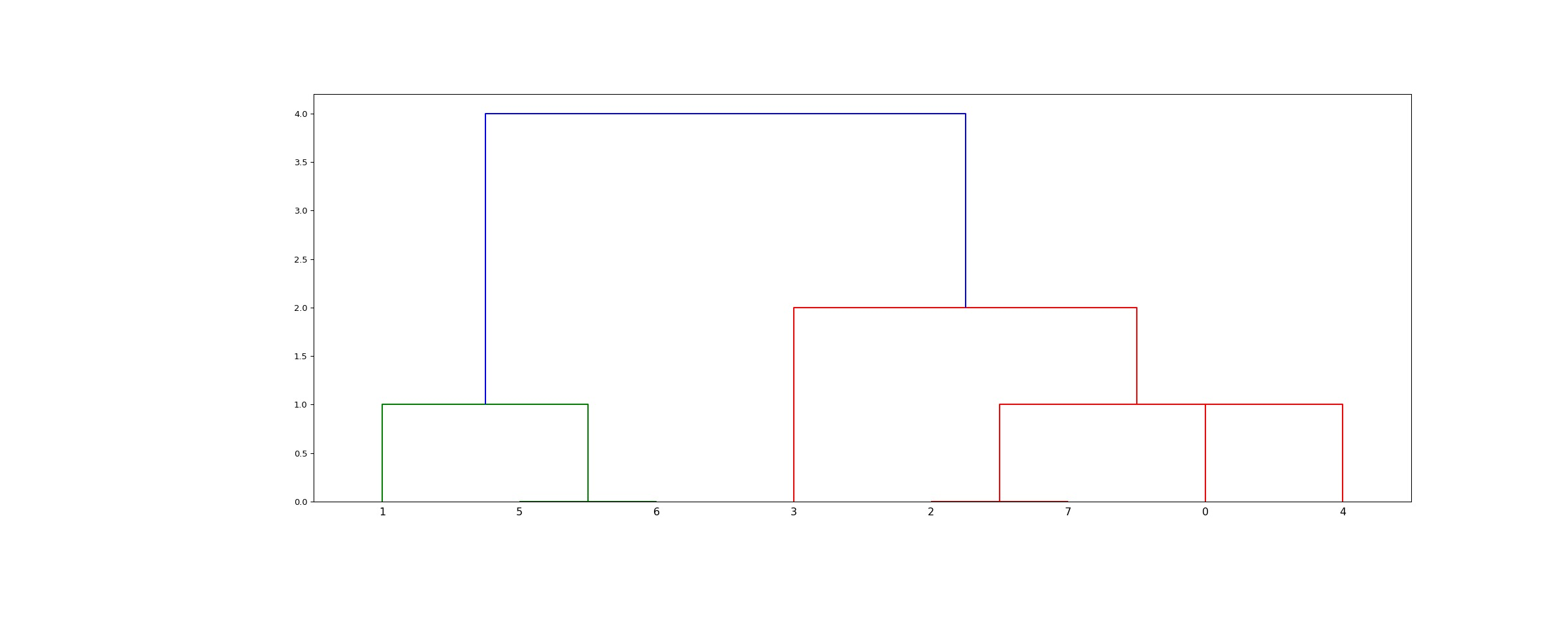 ../_images/scipy-cluster-hierarchy-linkage-1_01.png