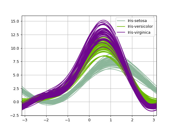 ../../_images/pandas-plotting-andrews_curves-1.png